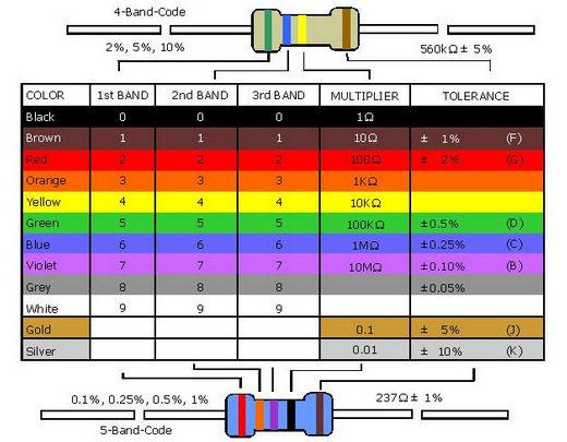[تصویر:  1-Resistors-Table.jpg]